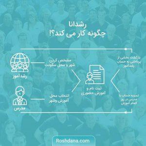 طرح کارورزی وزارت کار