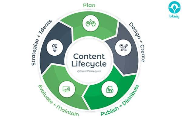 چرخه عمر محتوا و کاربرد آن در استراتژی بازاریابی محتوایی   رشدانا
