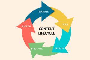 آشنایی با چرخه عمر محتوا و کاربرد آن در استراتژی بازاریابی محتوایی | رشدانا